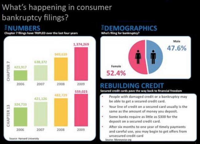 Bankruptcy demographics