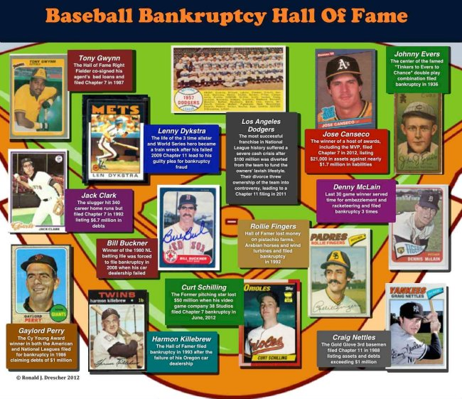 Baseball and bankruptcy