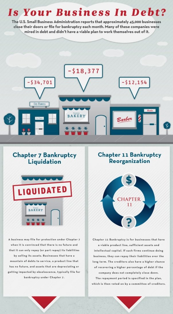 Business In Debt Infographic