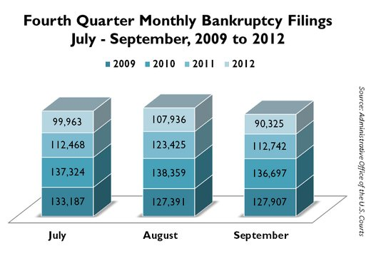 Decrease in Bankruptcy Filings