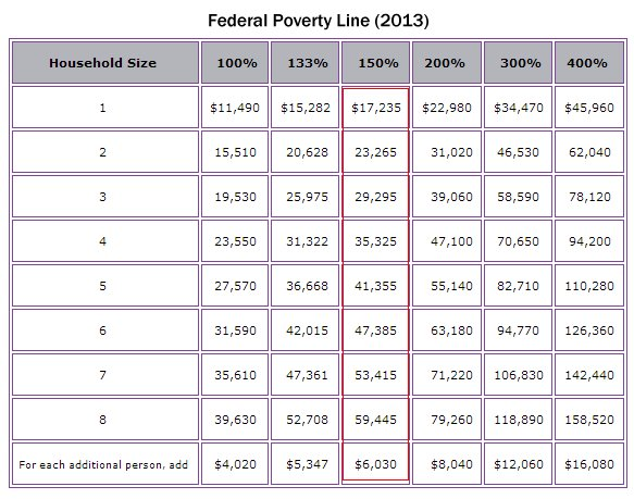 Federal Poverty Line 2013