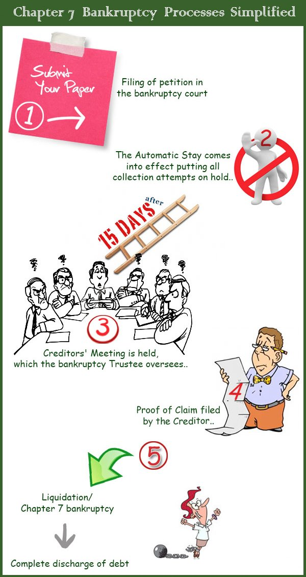 How Chapter 7 Bankruptcy Works