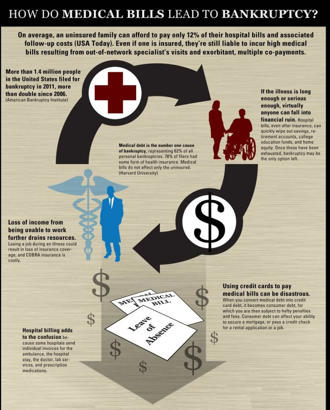 How Medical Bills Lead to Bankruptcy