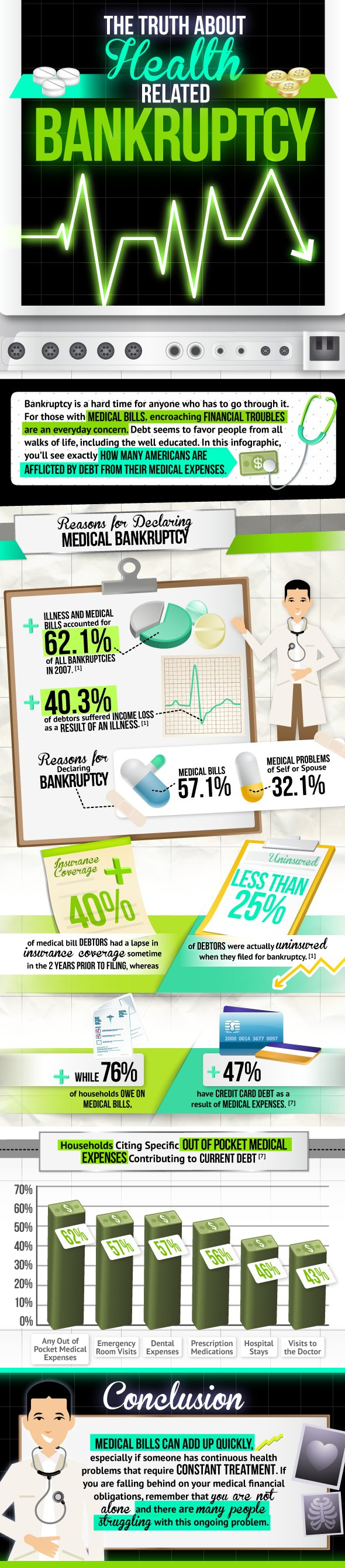 Medical Bankruptcy Infographic
