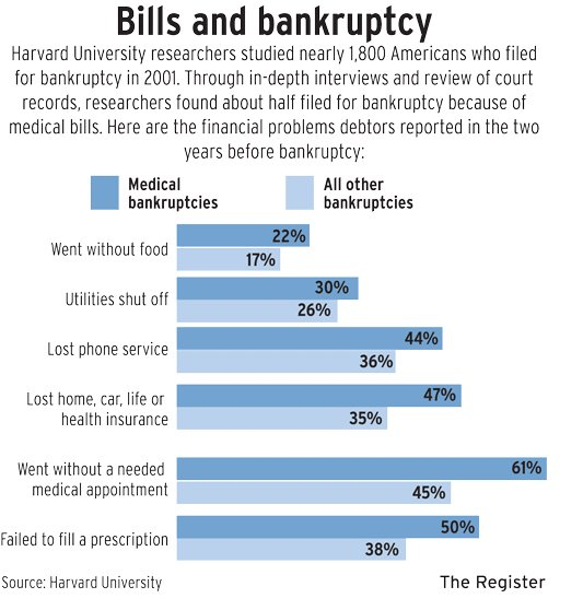 Medical Bills and Bankruptcy