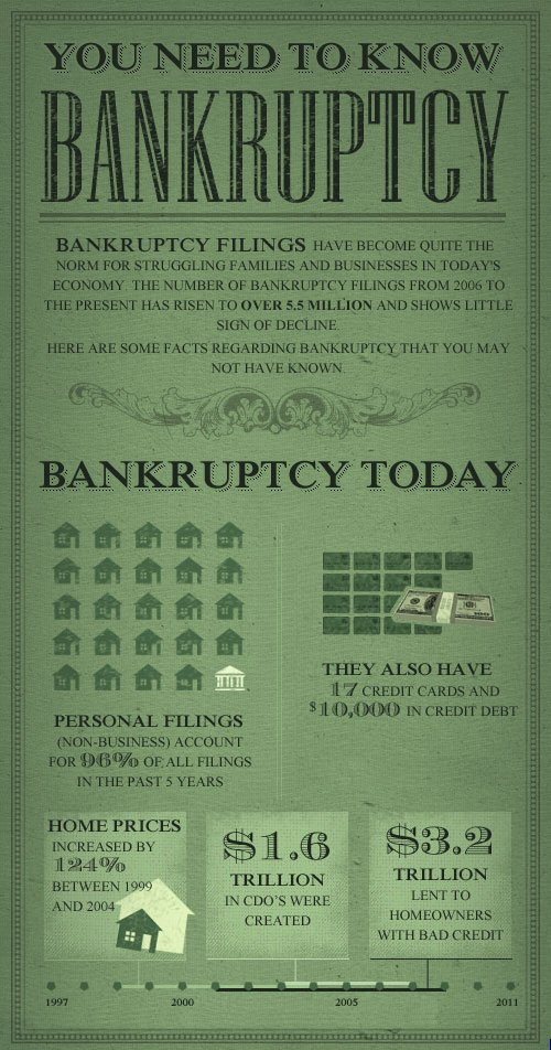 Quick bankruptcy facts