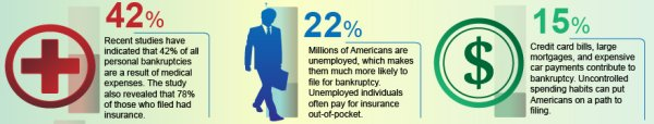 Reasons for filing bankruptcy