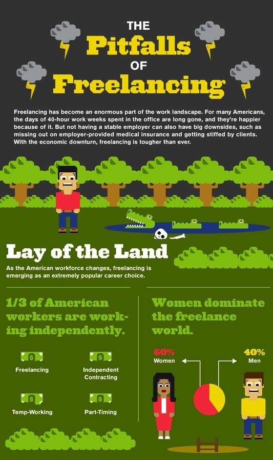 Self-employed freelancers infographic