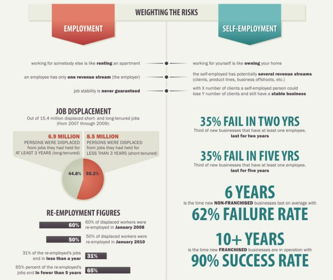 Self-employment risk infographic