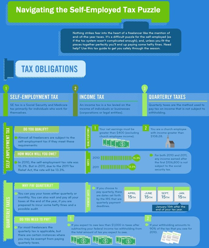 Self-employment tax infographic