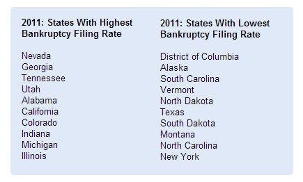 States with lowest bankruptcy rates