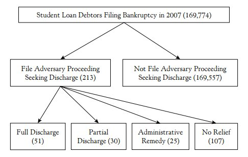 Student loans discharged in bankruptcy