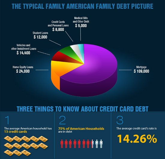 Typical household debts