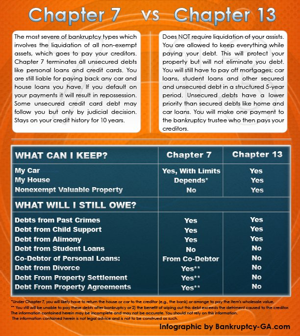What you can keep in Chapter 7 bankruptcy