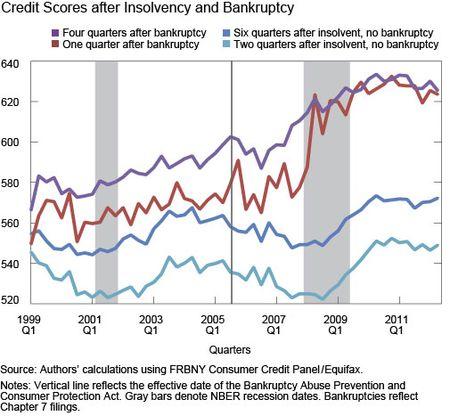 Credit scores after bankruptcy