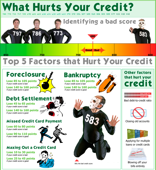What Hurts Your Credit the Most?