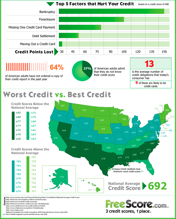 Top 5 Factors that Hurt Your Credit