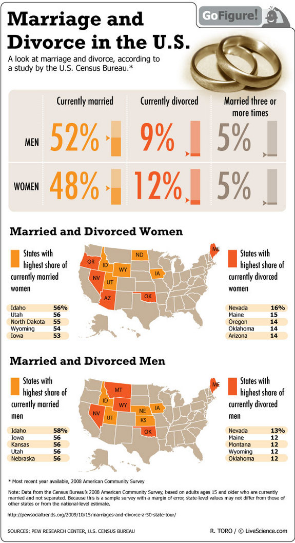 Marriage and Divorce in the US