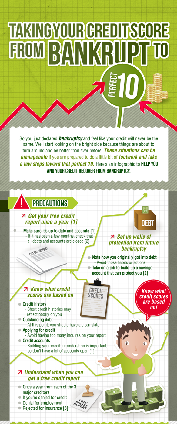 Bankruptcy and your credit score