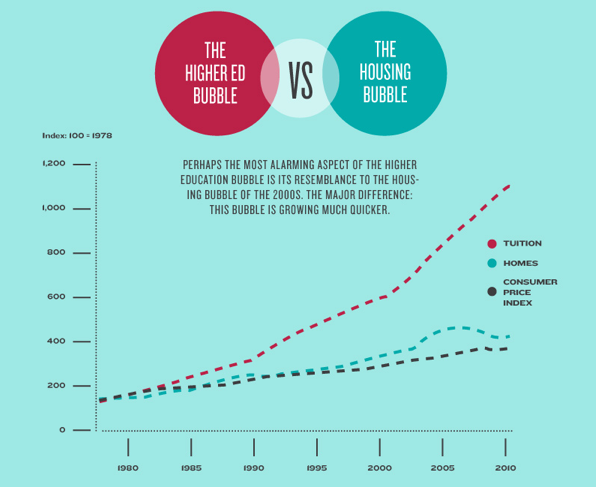 Higher Ed Bubble versus Housing Bubble