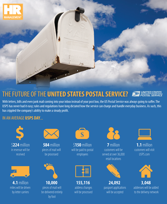 Financial state of the USPS