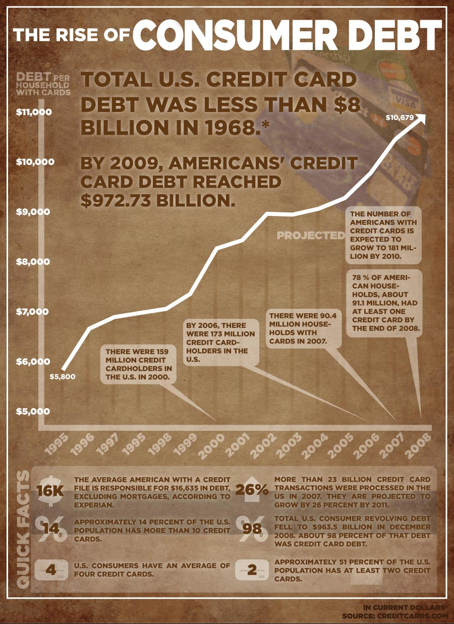 The Rise of Consumer Debt