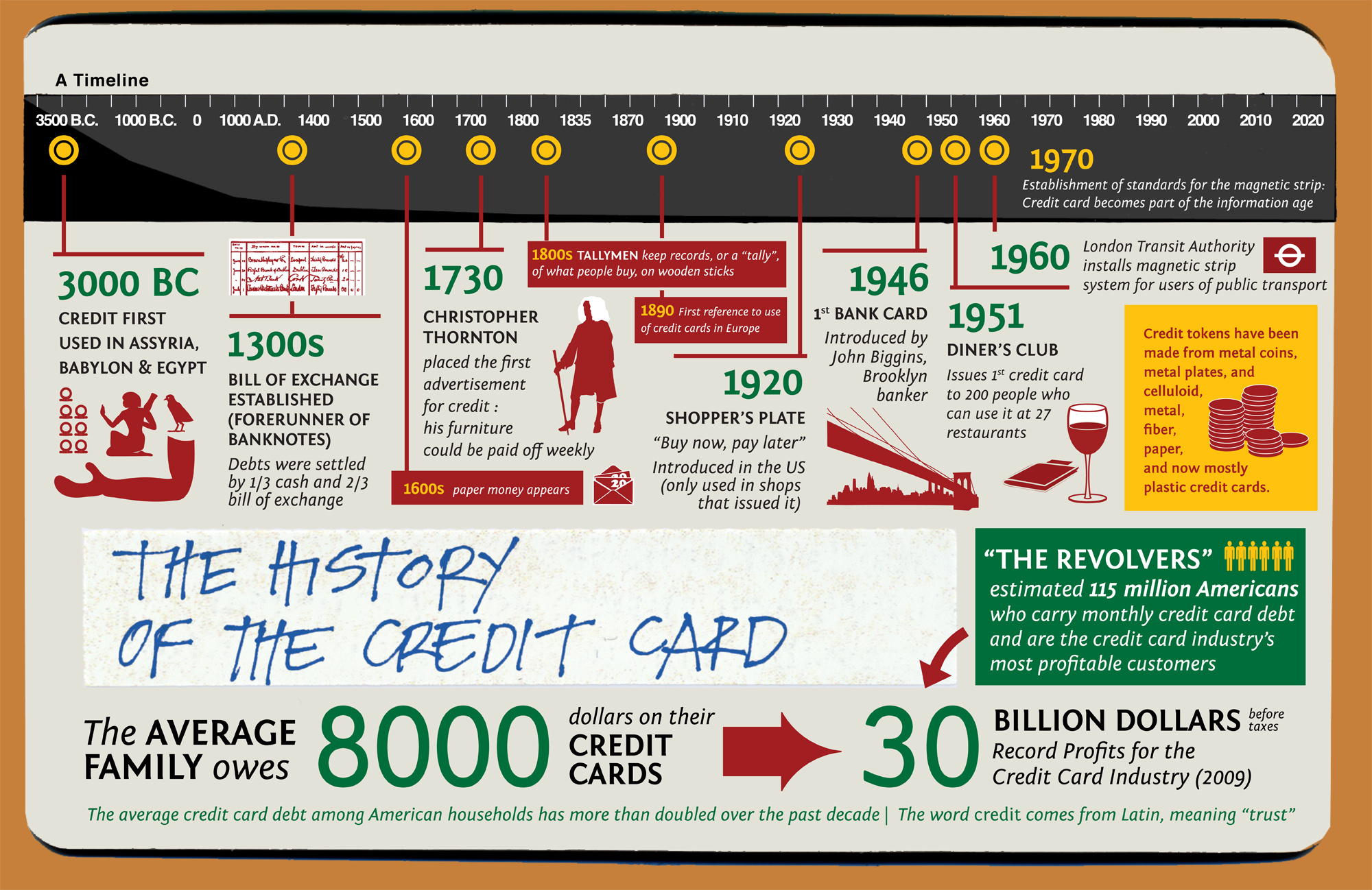 A history of credit cards